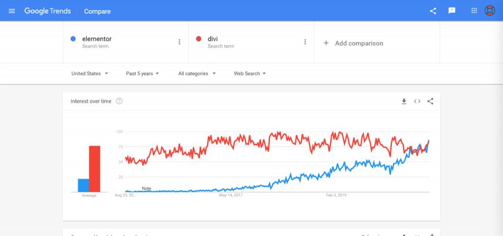 Clickfunnels alternatives - Elementor vs Divi google search trends